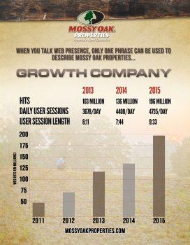 2015 MOP Webstats Growth